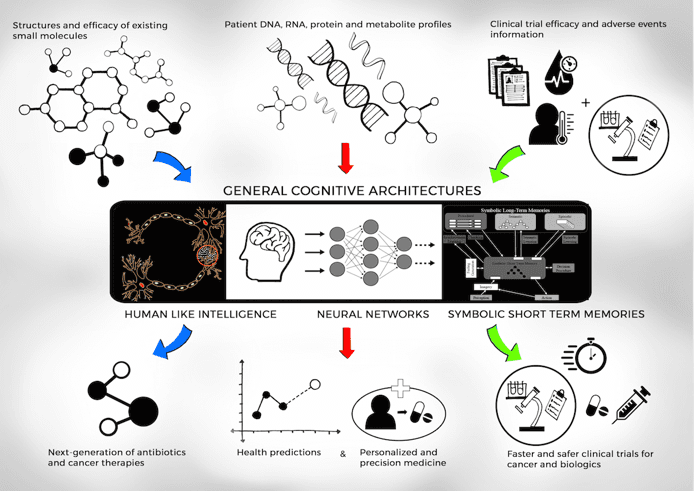 <p><br><br><br></p><p>Figure 4: Machine learning and artificial intelligence architectures for drug development. (Shah 2018)</p>