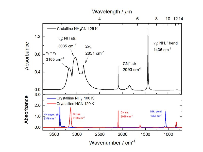 <p>Top panel: IR spectrum of a 1-μm thick crystalline NH<sub>4</sub>CN sample, prepared by co-deposition of HCN and NH<sub>3</sub> onto a CsI substrate held at 125 K. Bottom panel: spectra of 1-μm thick crystalline HCN (red) and crystalline NH<sub>3</sub> (blue) prepared vapor deposition at 120 K and at 100 K, respectively.</p>