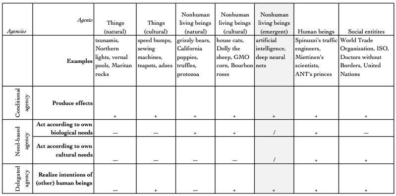<p><strong>Table 1.1</strong> Kaptelinin and Nardi Agency Typology (modified), 2006</p>