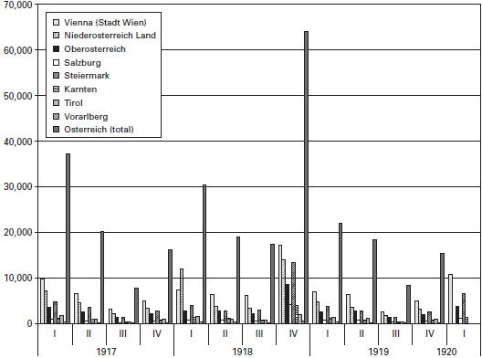 <p><strong>Figure 3.5</strong><br>Pneumonia mortality, Austria, 1917-1919, by quarter. Source: Same as for figure 3.4.</p>