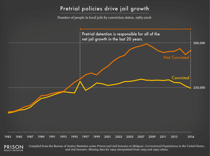 """<p><em><a href=""""https://static.prisonpolicy.org/images/pie2018_jail_growth.png"""">Figure 1</a></em></p>"""