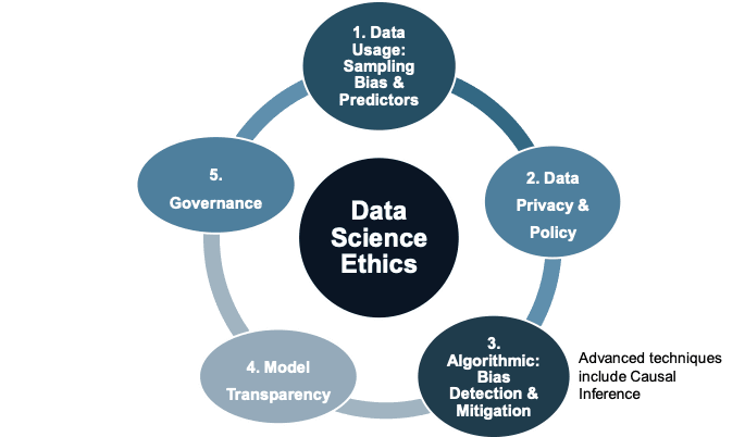 <p><strong>Figure 4. Multi-disciplinary Data Science Ethics</strong></p>