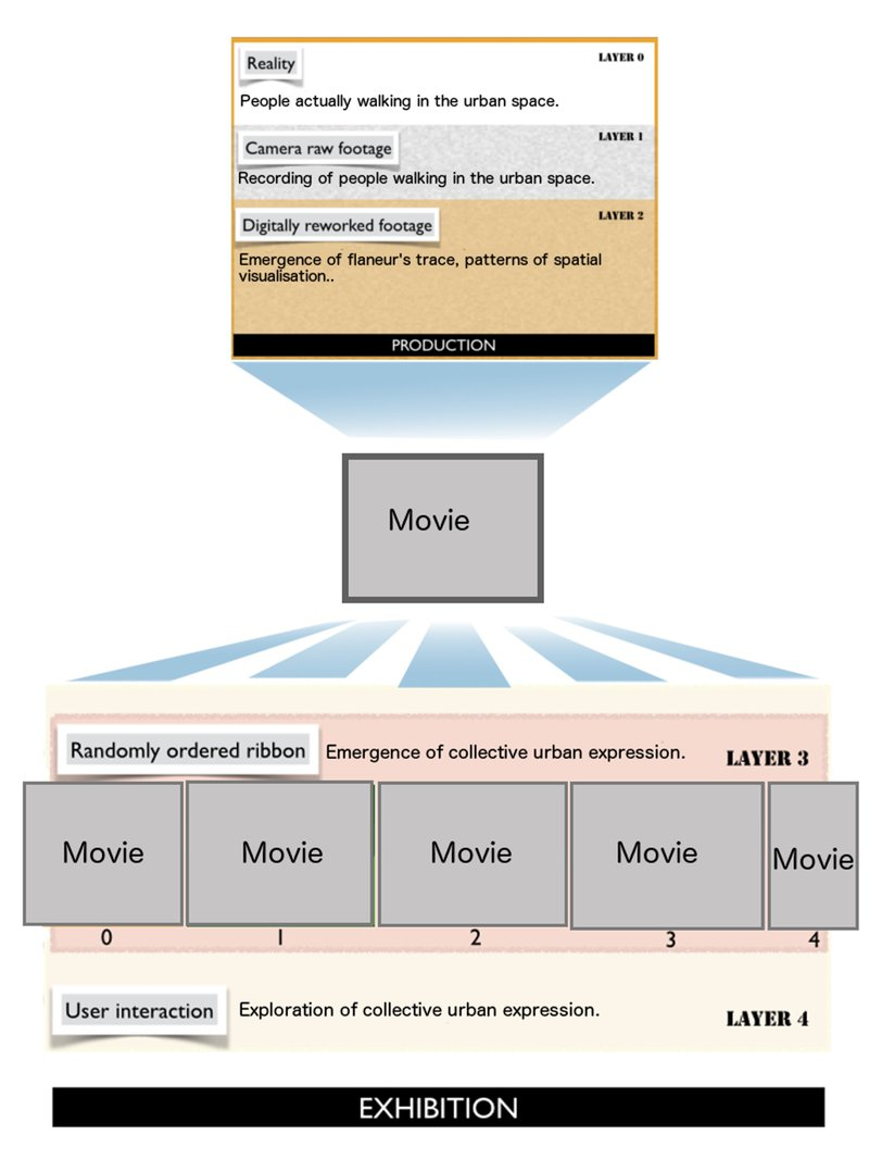 Figure 7. Media layers and views of reality. © University of Sydney, 2016. Used with permission.