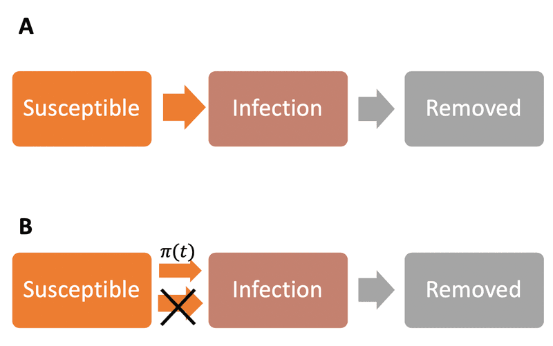 """<p><strong>Figure A1. The SIR model with (A) or without (B) considering human intervention by introducing a transmission rate modifier</strong> <span data-node-type=""""math-inline"""" data-value=""""\mathbf{\pi}\left( \mathbf{t} \right)""""><span><span class=""""katex""""><span class=""""katex-mathml""""><math xmlns=""""http://www.w3.org/1998/Math/MathML""""><semantics><mrow><mi mathvariant=""""bold"""">π</mi><mrow><mo fence=""""true"""">(</mo><mi mathvariant=""""bold"""">t</mi><mo fence=""""true"""">)</mo></mrow></mrow><annotation encoding=""""application/x-tex"""">\mathbf{\pi}\left( \mathbf{t} \right)</annotation></semantics></math></span><span class=""""katex-html"""" aria-hidden=""""true""""><span class=""""base""""><span class=""""strut"""" style=""""height:1em;vertical-align:-0.25em;""""></span><span class=""""mord""""><span class=""""mord mathdefault"""" style=""""margin-right:0.03588em;"""">π</span></span><span class=""""mspace"""" style=""""margin-right:0.16666666666666666em;""""></span><span class=""""minner""""><span class=""""mopen delimcenter"""" style=""""top:0em;"""">(</span><span class=""""mord""""><span class=""""mord mathbf"""">t</span></span><span class=""""mclose delimcenter"""" style=""""top:0em;"""">)</span></span></span></span></span></span></span><strong>.</strong></p>"""