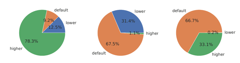 <p>Figure 17: Distribution of channel capacities (left), base fees (center) and fee rates (right) with regard to their default values in the lnd client (100000 SAT, 1 SAT, and 10 −6 SAT), respectively.</p>