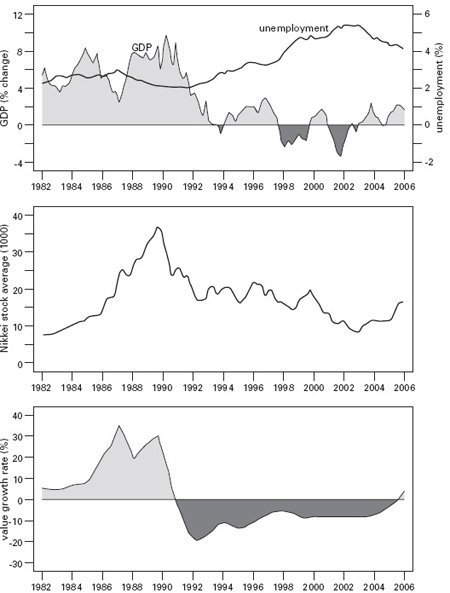 <p><strong>Fig. 3.9</strong><br>Japan's GDP growth, unemployment, Nikkei stock index, and urban land prices, 1982-2006. Plotted from data in JREI (2006).</p>