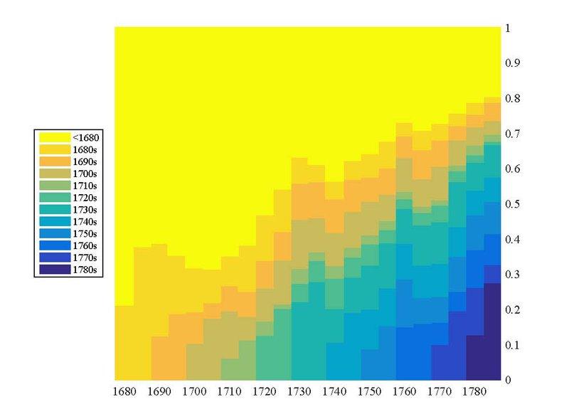 <p>—</p><p>Figure 24. Répartition des représentations selon la décennie de création des pièces.</p>