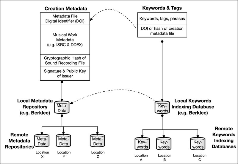 <p>Figure 6: Replicated metadata repositories with linked keywords/tags indexing</p>