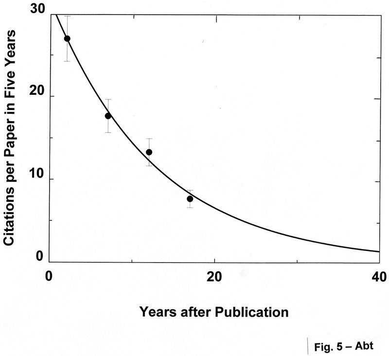 "<p class="""">Figure 5.The citations per paper in five years for the first 100 papers published in 2000 ApJ again have a half-life of about 10 yr.</p>"