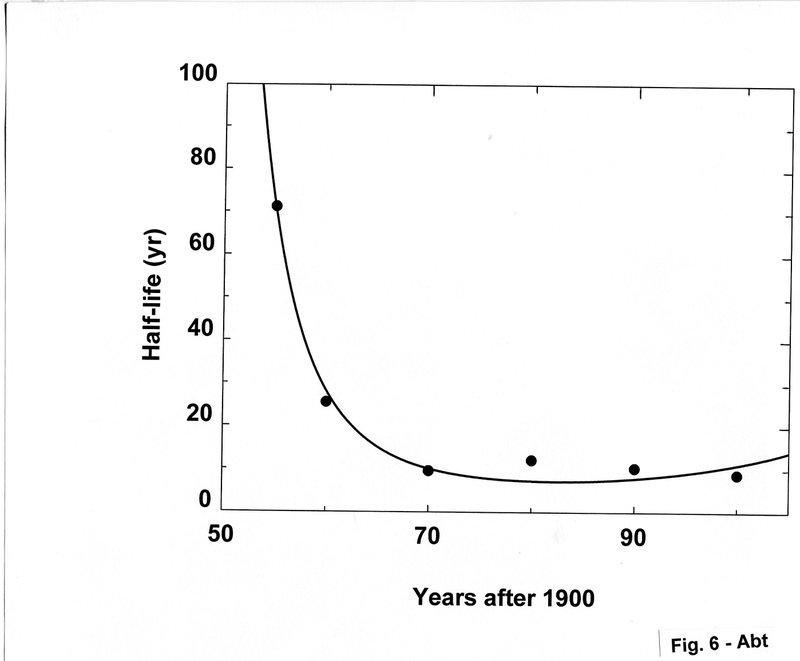 "<p class="""">Figure 6. This shows that the half-lives of ApJ papers is 71 yr in 1955, but levels out at 10 yr after 1970.</p>"