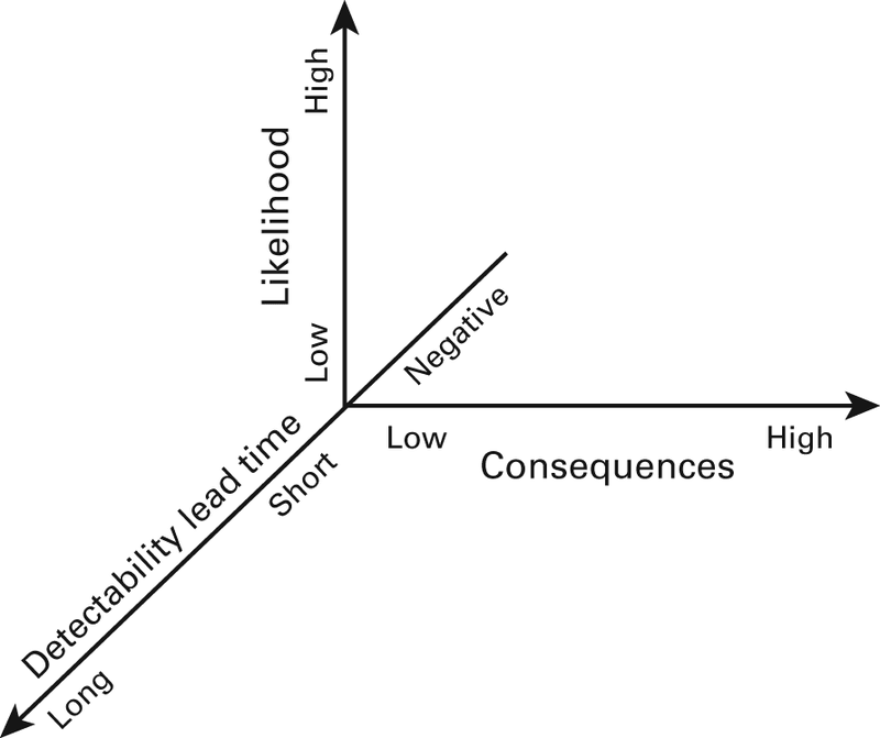 <p>Figure 2.3<br>Likelihood-consequences-detectability axes</p>