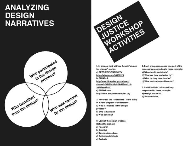 "<p><strong>Figure 3.1 </strong>""Analyzing Design Narratives,"" from <em>Design Justice Zine</em>, no. 1: Principles for Design Justice (ed. Una Lee, Nontsikelelo Muttti, Carlos Garcia, and Wes Taylor). Designed by Nontisikelelo Mutiti and Alexander Chamorro. Available at http://designjustice network.org/zine.</p>"