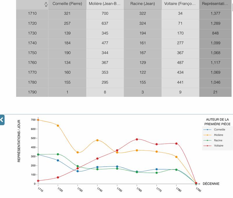 """<p>—</p><p>Figure 1. Tableau croisé dynamique, Projet RCF.</p><p><a href=""""https://www.cfregisters.org/app"""">https://www.cfregisters.org/app</a></p><p></p>"""