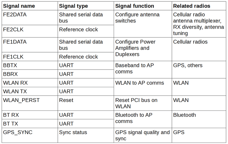 Table 1: Internal signal candidates for introspection.