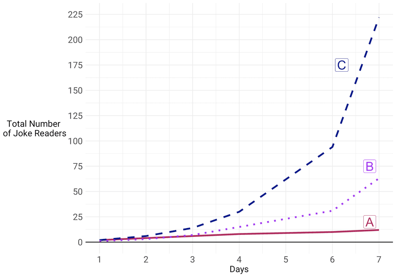 <p><strong>Figure 2: Visual aid given to Question 2 respondents for both the Linear Growth and Exponential Growth versions.</strong></p>