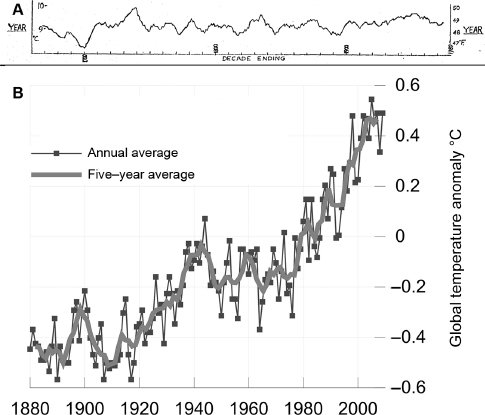 """<p>Figure 2.1 A: Monthly average temperatures recorded in the Midlands region of England from 1659 to 1973 showing relative stability during this period. G. Manley, """"Central England Temperatures: Monthly Means 1659 to 1973,"""" <em>Quarterly Journal of the Royal Meteorological Society</em> 100 (1974): 389–405. B: Global near-surface air temperatures from 1880 to 2010, compiled by the NASA Goddard Institute for Space Studies. The zero point is the average temperature from 1961–1990, as per the practice of the IPCC. The figure shows a general warming trend during this time. Similar data have been published by NOAA, the Hadley Unit of the UK Meteorological Office, and Berkeley Earth. Figure prepared by Robert A. Rhode for the Global Warming Art project, reproduced per terms of GNU free documentation license v 1.2.</p>"""