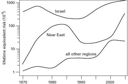 <p><strong>Fig. 2.23</strong><br>Equivalent lifetime (70-year) risk of casualty or death from terrorist attacks in Israel, the Near East (excl. Israel and Palestine), and the rest of the world, 1968-2004. Based on Bogen and Jones (2006).</p>