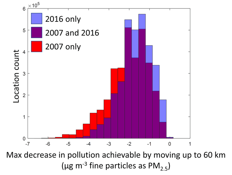 """<p class="""""""">Figure 2: Maximum difference in the annual average fine particulate pollution between a location and the cleanest location within 60 km. Red and purple show the distribution of this variable for 2007, and purple and blue show the distribution of this variable in 2016.</p>"""