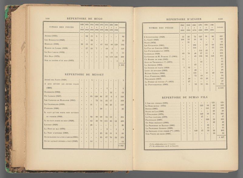 <p>-</p><p>Figure 7. Alexandre Joannidès, <em>La Comédie-Française de 1680 à 1900</em> (Paris: Plon, 1901), xxii-xxiii. </p><p>Courtesy of the Harvard College Library.</p>