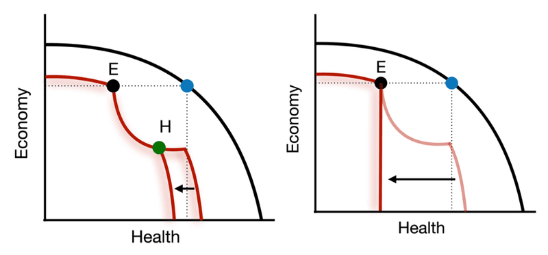 <p>Figure 1-4: The Drift</p><p>a (left): The PPF Moves </p><p>b (right): The Cliff</p>