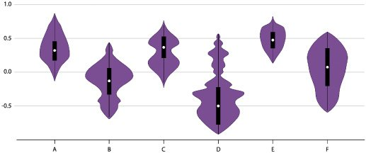 <p>Figure 3.6: What is the best way to communicate uncertainty in a medium that looks so certain? Designers have created diverse chart forms to try to solve this problem. Depicted here are five violin plots; each shows the distribution of data along with their probability density (the purple part). You could also think of this form as a beautiful purple vagina, as the comic xkcd has observed; see https://www.xkcd.com/1967/. Images from the Data Visualisation Catalogue.</p>