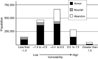 <p>Figure 9.1 Adaptation and social vulnerability for the contiguous United States. The total population living in areas that would be abandoned, nourished, or armored after a 66.9 cm sea level rise are shown with their Social Vulnerability Index scores. Moving from left to right along the bar chart demonstrates that as social vulnerability increases, the population protected from sea level rise risk (armored and nourished) decreases, while the population living in abandoned structures increases. As a work product of employees of the federal government, this is not known to be copyrighted.</p>