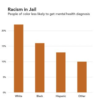 "<p>Figure 6.6: Two portrayals of the same data analysis. The data are from a study of people incarcerated for the first time in NYC jails between 2011 and 2013. Graphics by Catherine D'Ignazio. Data from Fatos Kaba et al., ""Disparities in Mental Health Referral and Diagnosis in the New York City Jail Mental Health Service.</p>"