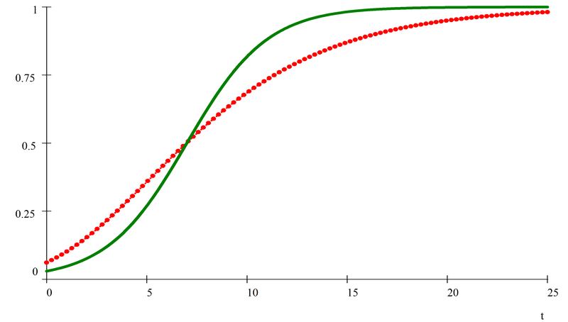 "<p><strong>Figure 16. Cumulative distribution for logistic (green - solid) and Gompertz (red - dotted) functions with median set to 7. For logistic <span data-node-type=""math-inline"" data-value=""\gamma =0.5 ""><span><span class=""katex""><span class=""katex-mathml""><math xmlns=""http://www.w3.org/1998/Math/MathML""><semantics><mrow><mi>γ</mi><mo>=</mo><mn>0.5</mn></mrow><annotation encoding=""application/x-tex"">\gamma =0.5 </annotation></semantics></math></span><span class=""katex-html"" aria-hidden=""true""><span class=""base""><span class=""strut"" style=""height:0.625em;vertical-align:-0.19444em;""></span><span class=""mord mathdefault"" style=""margin-right:0.05556em;"">γ</span><span class=""mspace"" style=""margin-right:0.2777777777777778em;""></span><span class=""mrel"">=</span><span class=""mspace"" style=""margin-right:0.2777777777777778em;""></span></span><span class=""base""><span class=""strut"" style=""height:0.64444em;vertical-align:0em;""></span><span class=""mord"">0</span><span class=""mord"">.</span><span class=""mord"">5</span></span></span></span></span></span> and for Gompertz <span data-node-type=""math-inline"" data-value=""\gamma =0.2""><span><span class=""katex""><span class=""katex-mathml""><math xmlns=""http://www.w3.org/1998/Math/MathML""><semantics><mrow><mi>γ</mi><mo>=</mo><mn>0.2</mn></mrow><annotation encoding=""application/x-tex"">\gamma =0.2</annotation></semantics></math></span><span class=""katex-html"" aria-hidden=""true""><span class=""base""><span class=""strut"" style=""height:0.625em;vertical-align:-0.19444em;""></span><span class=""mord mathdefault"" style=""margin-right:0.05556em;"">γ</span><span class=""mspace"" style=""margin-right:0.2777777777777778em;""></span><span class=""mrel"">=</span><span class=""mspace"" style=""margin-right:0.2777777777777778em;""></span></span><span class=""base""><span class=""strut"" style=""height:0.64444em;vertical-align:0em;""></span><span class=""mord"">0</span><span class=""mord"">.</span><span class=""mord"">2</span></span></span></span></span></span>.</strong></p>"