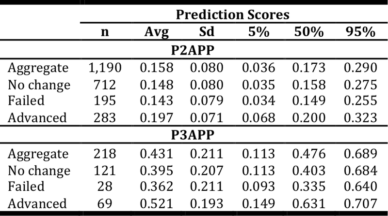 <p><br></p><p>Table 13. Distributions of prediction scores for all indication groups in aggregate (see Figure 11). Advanced refers to progress to a higher phase from the original phase. Original phase for P2APP is phase 2; for P3APP is phase 3. Abbreviations: n: sample size; Avg: average; Sd: standard deviation; 5%: 5th percentile; 50%: median; 95%: 95th percentile.</p>