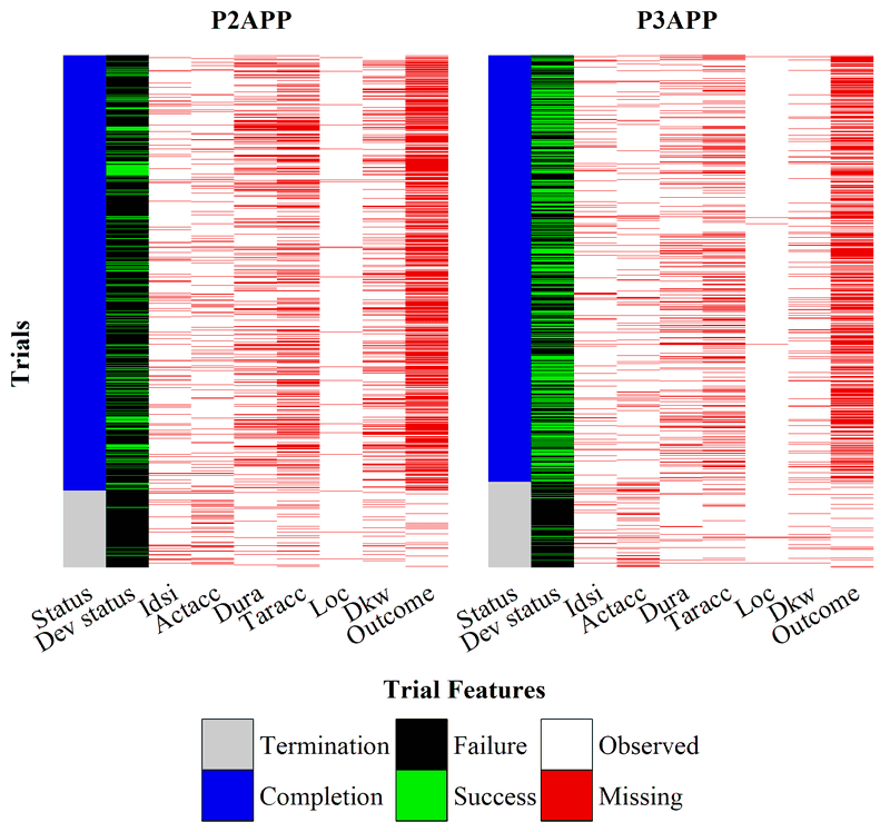 <p><br></p><p>Figure 4. Missingness patterns of trial features. Each row corresponds to a unique clinical trial. Features not included in the figure are complete and do not have missing values. Abbreviations: Dev status: highest level of development of a drug for any indication; Status: trial status; Idsi: number of identified sites; Actacc: actual accrual; Dura: duration; Taracc: target accrual; Loc: locations; Dkw: trial study design keywords; Outcome: trial outcomes.</p>