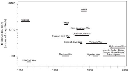 <p><strong>Fig. 2.19</strong><br>Wars of magnitude 6 or 7, 1850-2000. Boldface font indicates wars that the author considers transformational. Plotted fatalities are minimal to average (heavily rounded) estimates from sources cited in the text.</p>