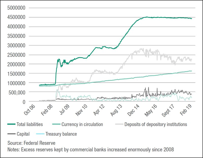 <p>Figure 7: Liabilities of the Federal Reserve Bank</p>