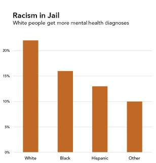 "<p>Figure 6.7: A third portrayal of the same data, with only the framing title and subtitle changed. Source: Data from Kaba et al., ""Disparities in Mental Health Referral and Diagnosis in the New York City Jail Mental Health Service."" Graphic by Catherine D'Ignazio. Data from Fatos Kaba et al., ""Disparities in Mental Health.</p>"