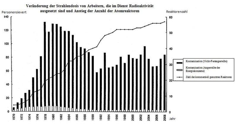Grafik 1: Veränderungen der Strahlendosis bei den Beschäftigten in radioaktivem Arbeitsumfeld, sowie Darstellung der Anzahl der Atomreaktoren (jeweils 1970 – 2008)Anmerkung: Personensievert (engl.: man-sievert) bezeichnet die von allen Arbeitern einer Gruppe in einem Fiskaljahr zusammengerechnete Strahlendosis. Die Werte der Jahrgänge 1970 bis 1988 wurden von REM in Sievert umgerechnet. Quelle: Horie (2011: 359ff.)
