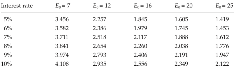 <p>Table A.1</p><p>Net earnings per year required to amortize a £20 investment in a slave (slave price = £20)</p><p>Source: See text, chapter 4.</p><p>Note: E0 represents working life, in years; earnings are in pounds sterling.</p>