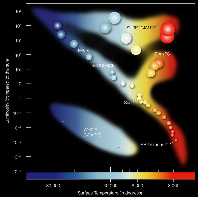<p>Figure 3: Example of a Hertzsprung-Russell diagram [84]</p>