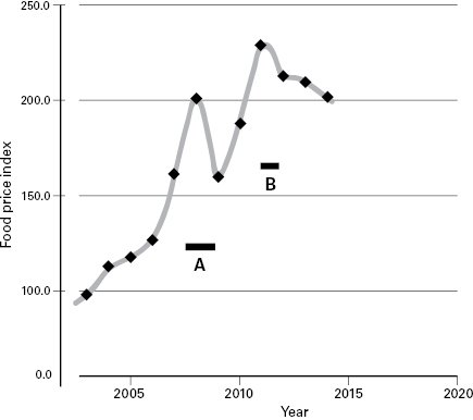 "<p>Figure 8.2 Food riots and the Food Price Index. The Food Price Index was obtained from the Food and Agriculture Organization (<a href=""http://www.fao.org"">http://www.fao.org</a>, accessed January 14, 2015). In time interval A, food riots in Somalia, India, Mauritania, Mozambique, Yemen, Cameroon, Sudan, Ivory Coast, Haiti, Egypt, Somalia, and Tunisia caused approximately eighty-nine deaths. Many more died in time interval B, during riots in Mozambique, Tunisia, Libia, Egypt, Mauritania, Sudan, Yemen, Algeria, Saudi Arabia, Oman, Morocco, Iraq, Bahrain, Syria, and Uganda. These riots claimed more than twenty thousand lives, with more than half of those lost in Libya. Data from M. Lagi, K. Z. Bertrand, and Y. Bar-Yam, ""The Food Crises and Political Instability in North Africa and the Middle East,"" 2011, <a href=""http://papers.ssrn.com/sol3/papers.cfm?abstract_id=1910031"">http://papers.ssrn.com/sol3/papers.cfm?abstract_id=1910031</a>.</p>"