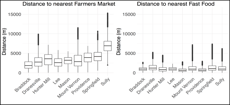 <p><strong>Figure 4. Exploratory analysis— direct aggregation of place-based data based on location of housing units.</strong> The box plots show the distance from each housing unit to farmers market or fast food by each of the 9 Fairfax County political districts. The take-away is that people live closer to fast food restaurants than to farmers markets.</p>