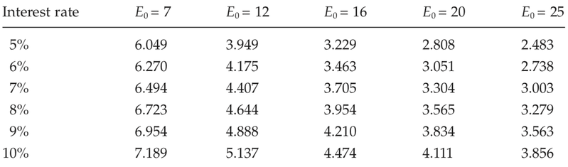 <p>Table A.4</p><p>Net earnings per year required to amortize a £35 investment in a slave (slave price = £35)</p><p>Source: See text, chapter 4.</p><p>Note: E0 represents working life, in years; earnings are in pounds sterling.</p>