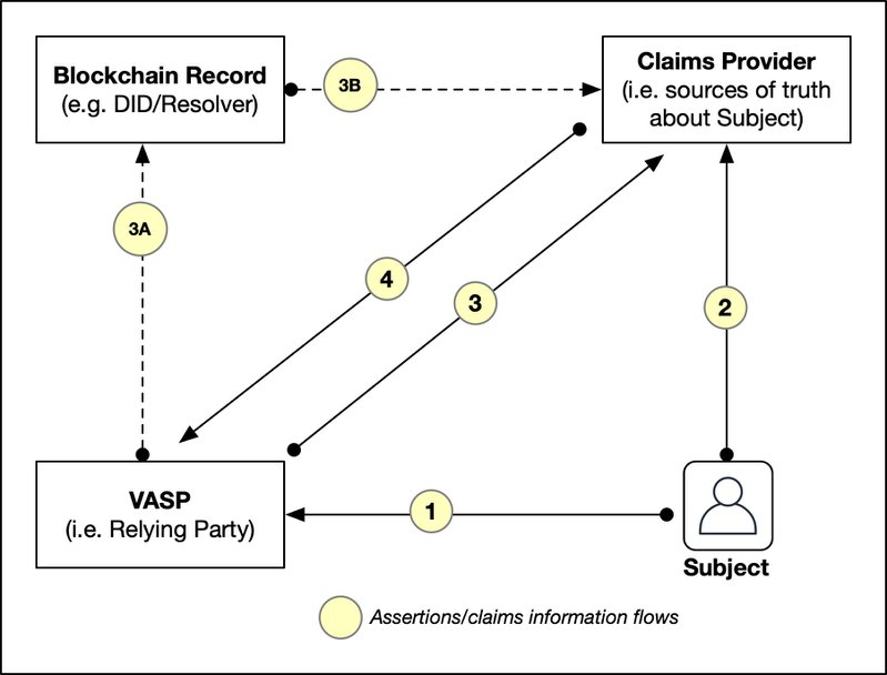 <p><strong>Figure 6.</strong> The Claims Provider flow with Originator-VASP seeking claims about Customer</p>