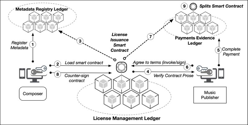 <p>Figure 4: Overview of a cooperative copyright license management ledger and smart contract</p>