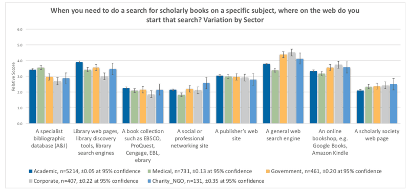 "<p>Figure 1. Book search by sector, 2018. (Inger &amp; Gardner, 2018) Published under a Creative Commons Attribution-NonCommercial licence: <a href=""https://creativecommons.org/licenses/by-nc/4.0/"" title="""">https://creativecommons.org/licenses/by-nc/4.0/</a></p>"