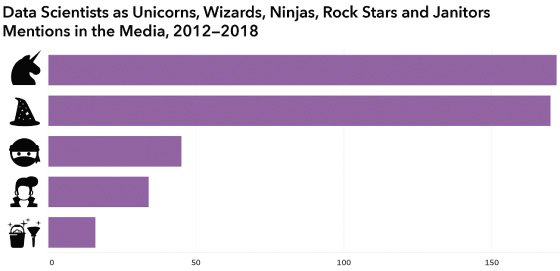 <p>Figure 5.3: Searching Media Cloud between 2012 and 2018 shows that <em>unicorn</em> is the most commonly referenced metaphor in relation to data scientists, with <em>wizard</em> a close second. There are fewer than fifty articles about data <em>ninjas, rock stars</em>, and <em>janitors</em>, but they appear in high-profile venues like the <em>Washington Post</em> and <em>Forbes</em>. The Media Cloud platform at www.mediacloud.org was developed at the MIT Center for Civic Media and archives just under a million articles and blog posts every day. Graphic by Catherine D'Ignazio. Data from www.mediacloud.org.</p>