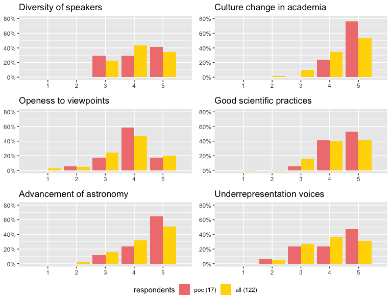 <p>Figure 7: Ratings of participants' experience of the culture at .Astronomy</p>
