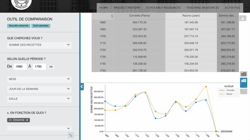 <p>Figure 3. Source: Cross-Tab Browser, Comédie-Française Registers Project, https://www.cfregisters.org/app.</p>