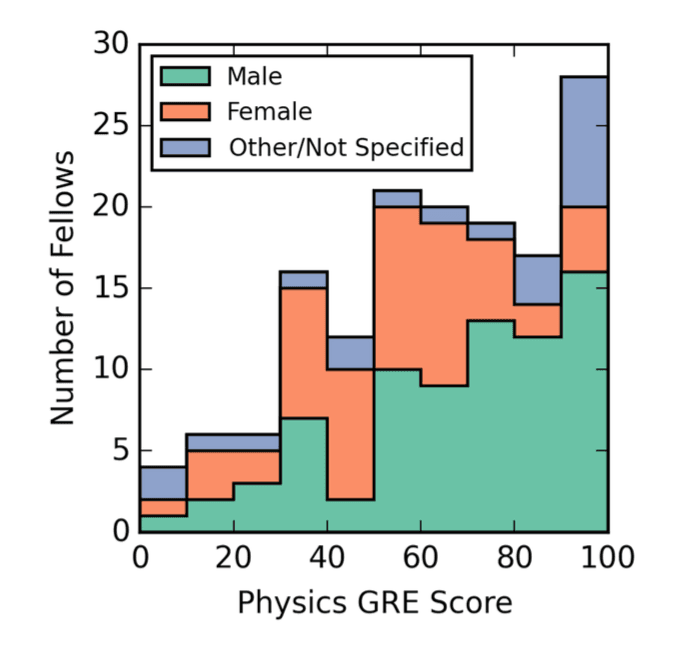 "<p class=""""><strong>Figure 2. Distribution of self-reported scores on the Physics GRE by 173 holders of named postdoctoral fellowships [6].</strong></p>"
