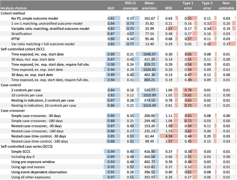 """<p>Figure 11: Performance metrics on the CCAE database computed using controls with MDRR &lt; 1.25. We use the abbreviations """"incl."""" for """"including,"""" """"exp."""" for """"exposure,"""" and """"ex."""" for """"excluding.""""</p>"""