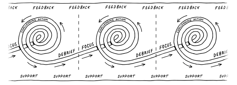 Figure 2.1 A diagram of experiential learning (adapted from Joplin, 1981).