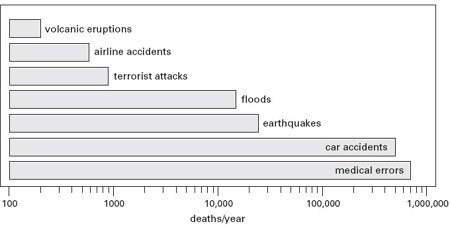<p><strong>Fig. 2.24</strong><br>Global fatalities due to terrorist attacks compared to mortality from traffic and airline accidents, major natural disasters, and errors during hospitalization. Annual averages for 1970-2005 calculated from data in Bogen and Jones (2006), WHO (2004a), Boeing (2006), Swiss Re (2006b), and Kohn, Corrigan, and Donaldson (2000).</p>
