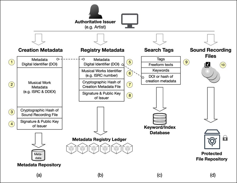 <p>Figure 7: Summary of parts of (a) the creation-metadata and (b) the registry-metadata</p>